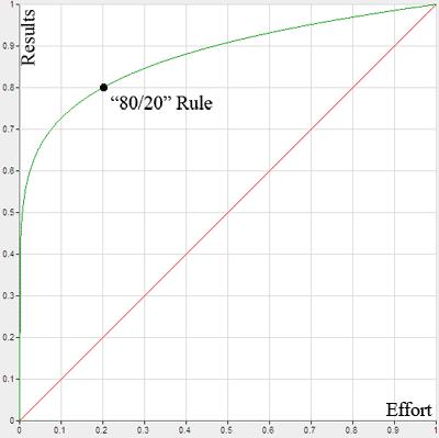 pareto_graph